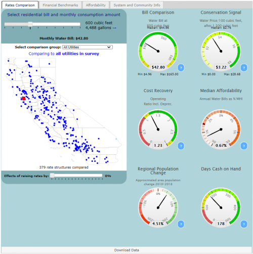 Preview of data and information contained at California Small Water Systems Rates Dashboard