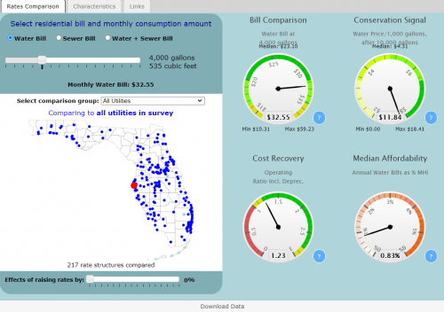 Preview of data and information contained at Florida Water And Wastewater Rates Dashboard