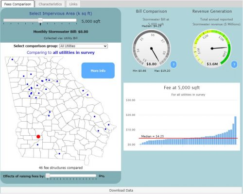 Preview of data and information contained at Georgia Stormwater Fees Dashboard