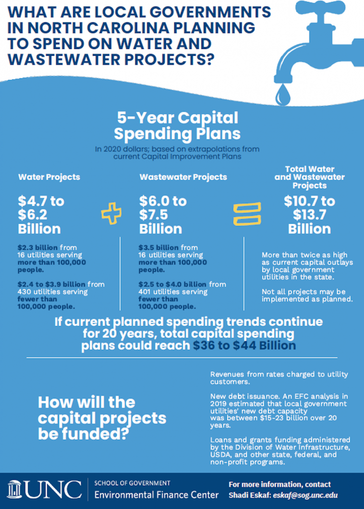 Infographic - 5 Year Capital Spending Plans in NC