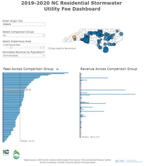 Preview of data and information contained at North Carolina Stormwater Fee Dashboard