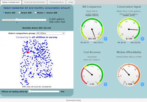 Preview of data and information contained at Alabama Water And Wastewater Rates Dashboard