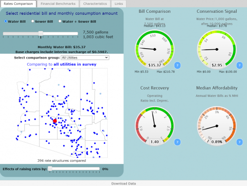 Preview of data and information contained at Arizona Water And Wastewater Rates Dashboard