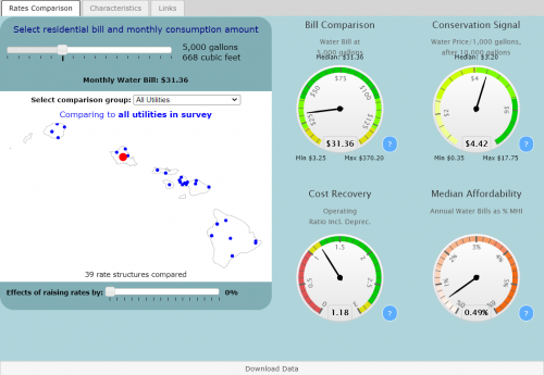Preview of data and information contained at Hawai'i Water Rates Dashboard