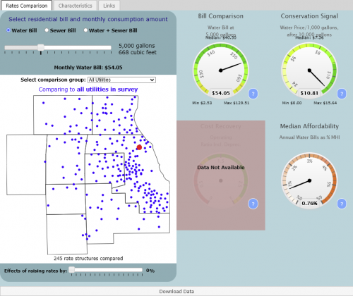 Preview of data and information contained at Northeastern Illinois Water And Wastewater Rates Dashboard