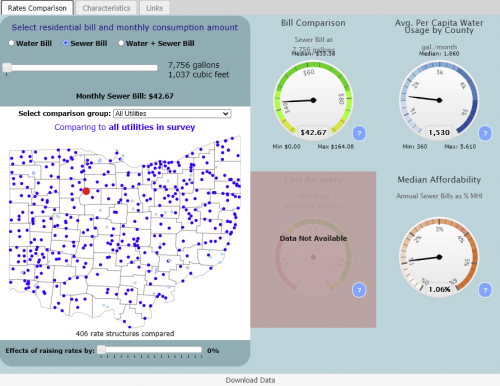 Preview of data and information contained at Ohio Water And Wastewater Rates Dashboard