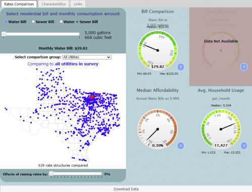 Preview of data and information contained at Texas Water and Wastewater Rates Dashboard