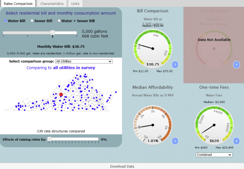 Preview of data and information contained at Virginia Water And Wastewater Rates Dashboard