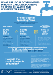 infographic breaking down the 5-year capital spending plans