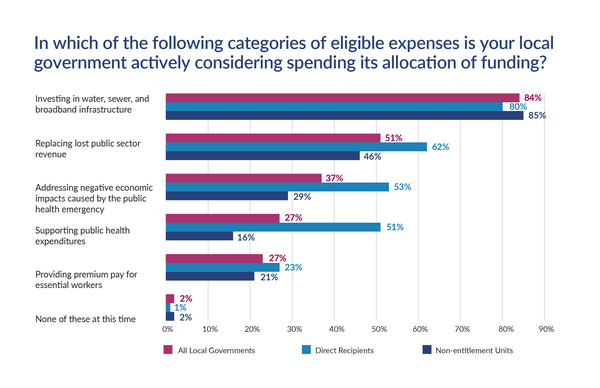 Survey Results showing which categories of eligible expenses local governments are considering spending their funding.